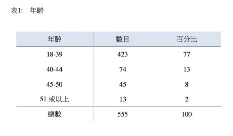 香港優秀人才入境計划2018年度年報