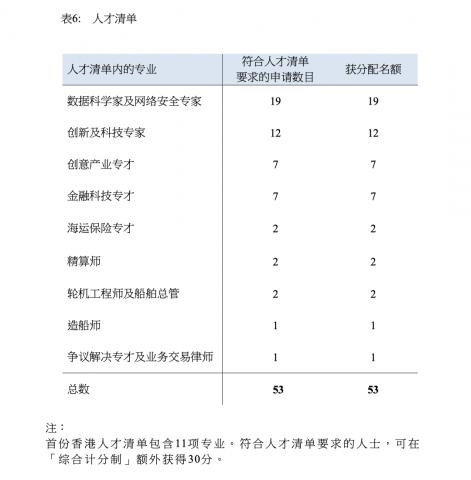 香港優秀人才入境計划2019年度年報